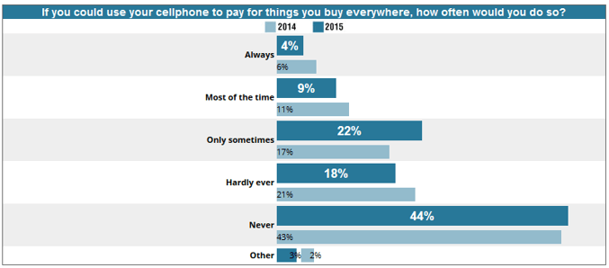 Chart showing how often people would use their cellphone to pay for things.