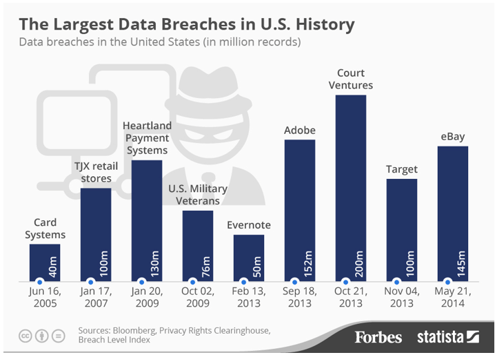Chart showing data breaches in the United States (in millions records)