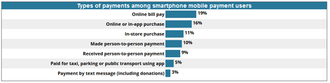 Chart of types of payments among smart phone mobile payment users