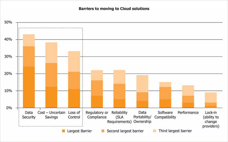 Barriers to moving to cloud solutions bar chart
