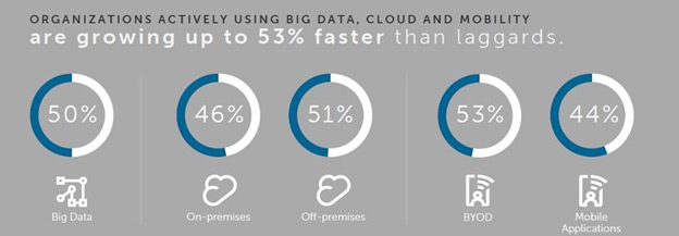 Organizations actively using big data, cloud and mobility