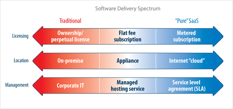 Software Delivery Spectrum graphic