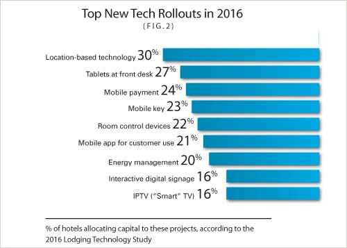 New tech rollouts in 2016 bar graph