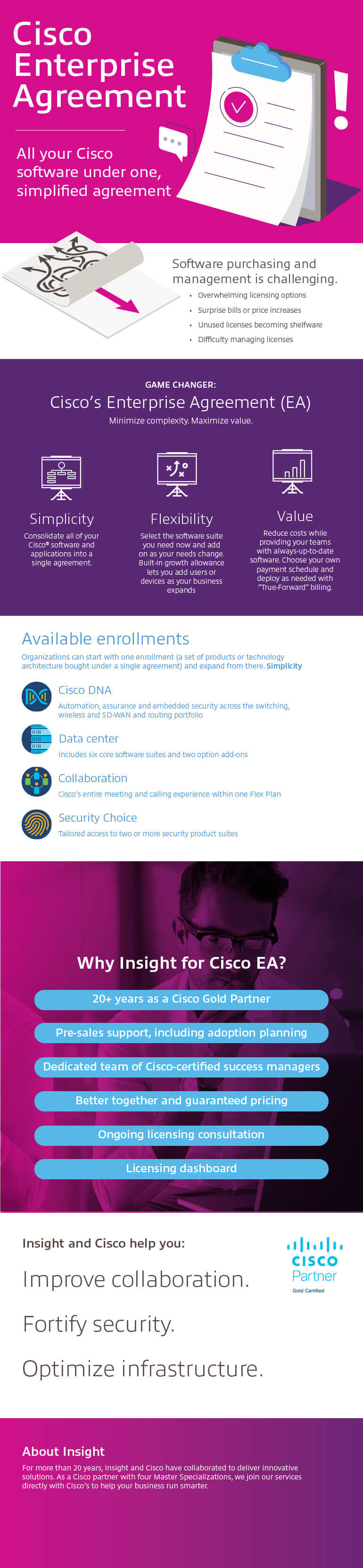 Cisco Enterprise Agreement Infographic
