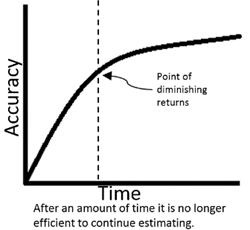 Chart displaying that diminishing returns at the midpoint between time and accuracy