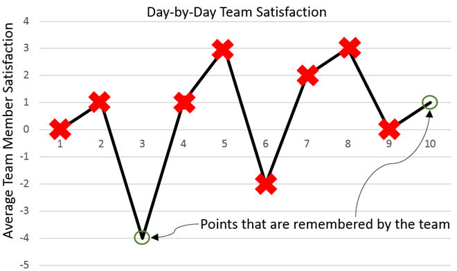 Chart displaying the one day where team satisfaction dipped to -4