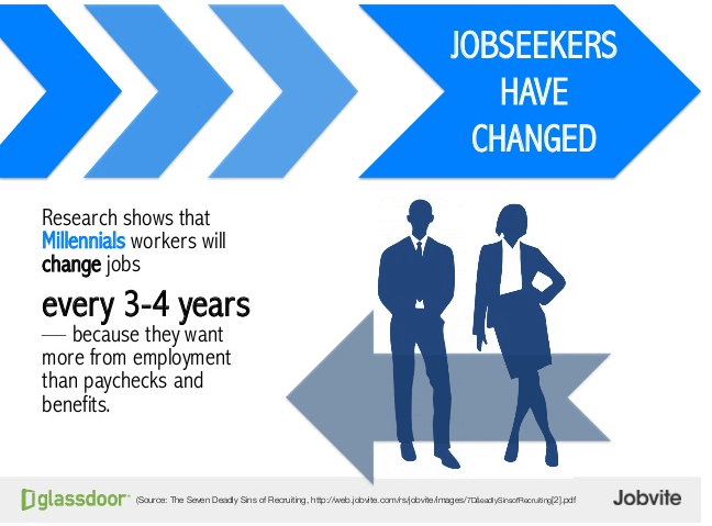 Infographic displaying: Millennials will change jobs every 3-4 years