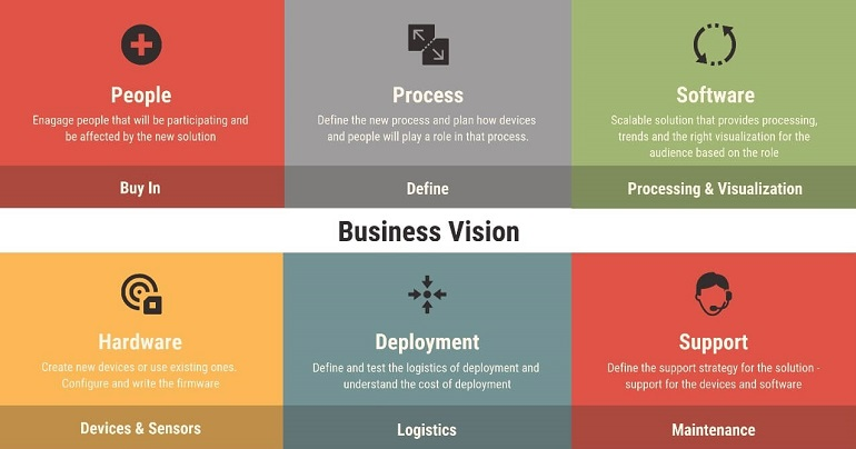 Chart displaying the business vision of an IoT process