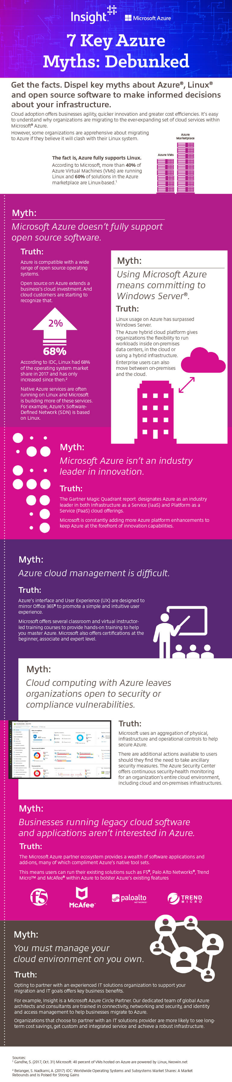 Infographic displaying Insight Dispelling Microsoft Azure Myths