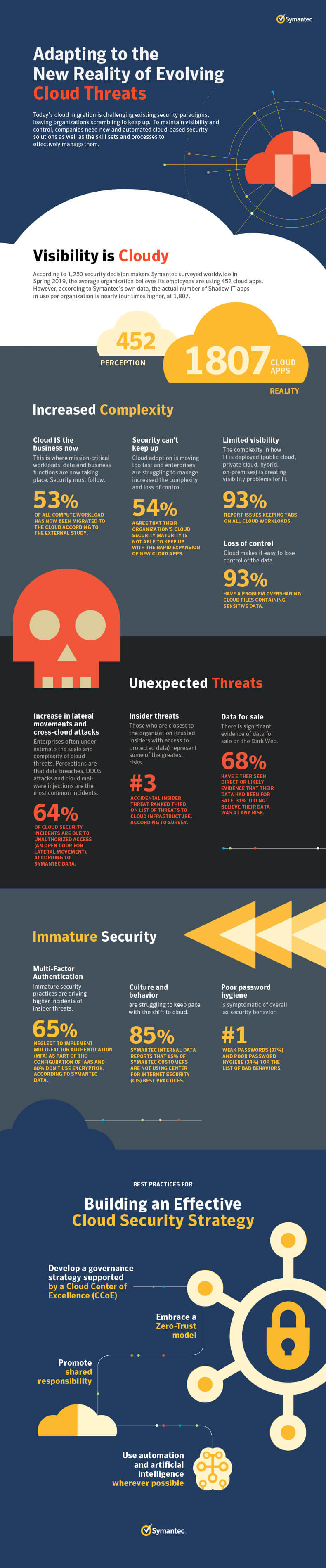 Infographic for Adapting to the New Reality of Cloud Threats  as described below