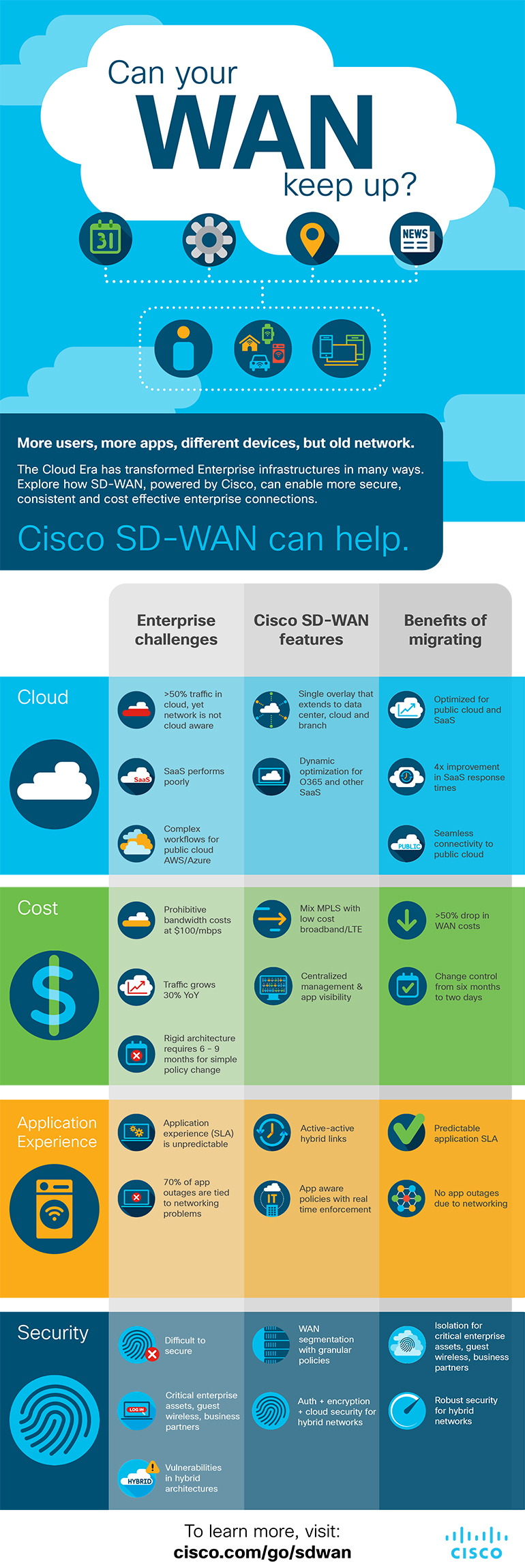 Infographic for Cisco SD-WAN features