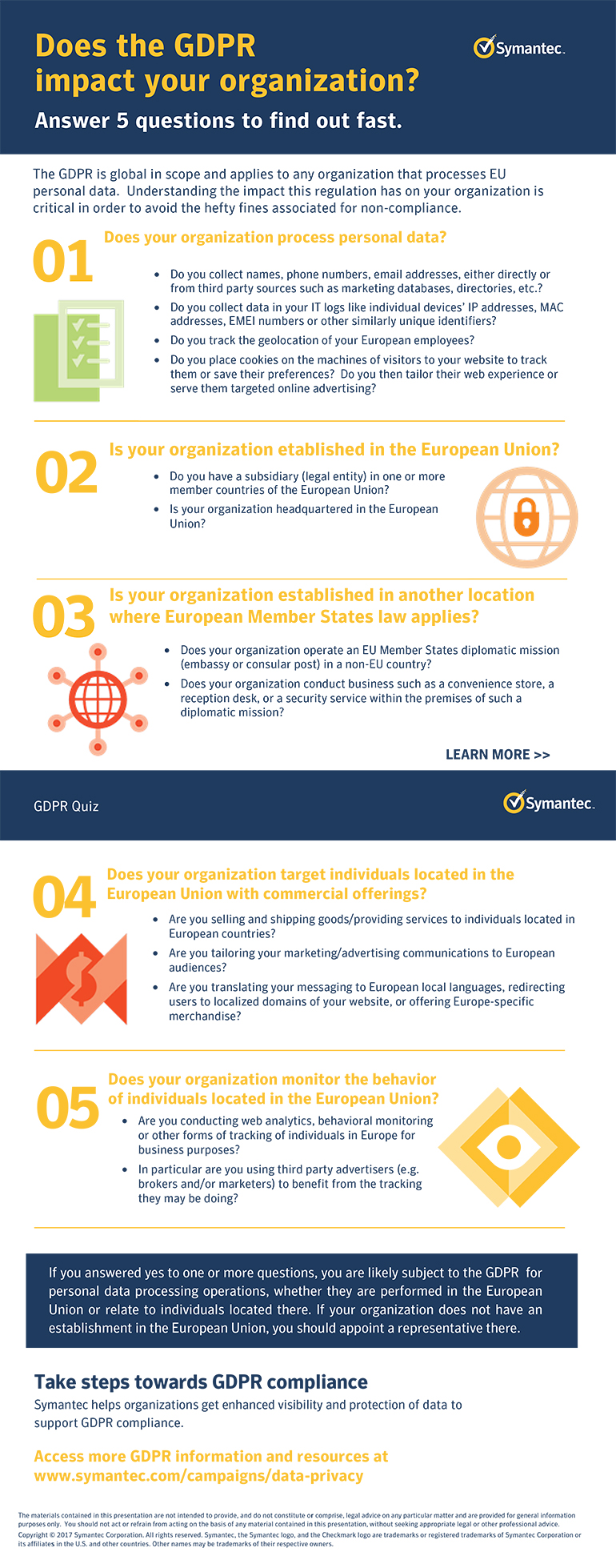 Does the GDPR impact your organization infographic as described by the text below