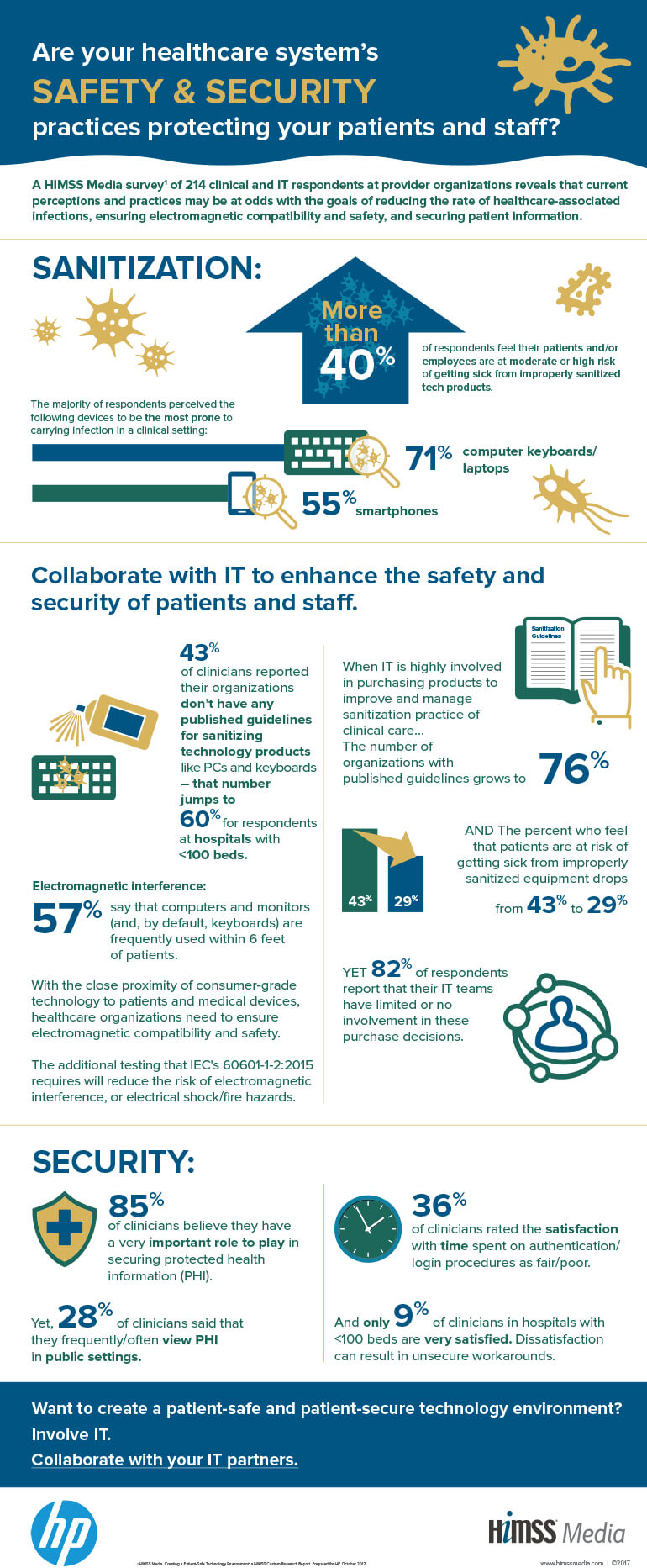 Infographic for HP's Healthcare Systems Safety and Security