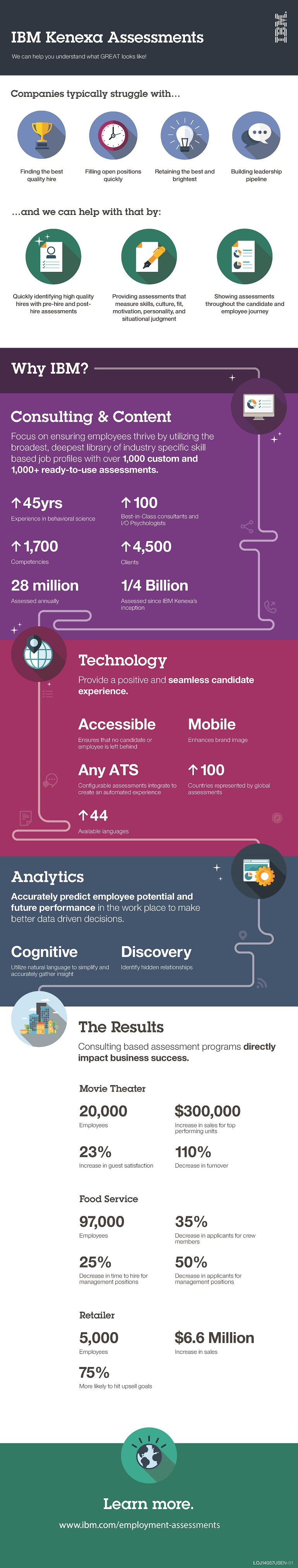 Infographic displaying the IBM Kenexa Assessments guide