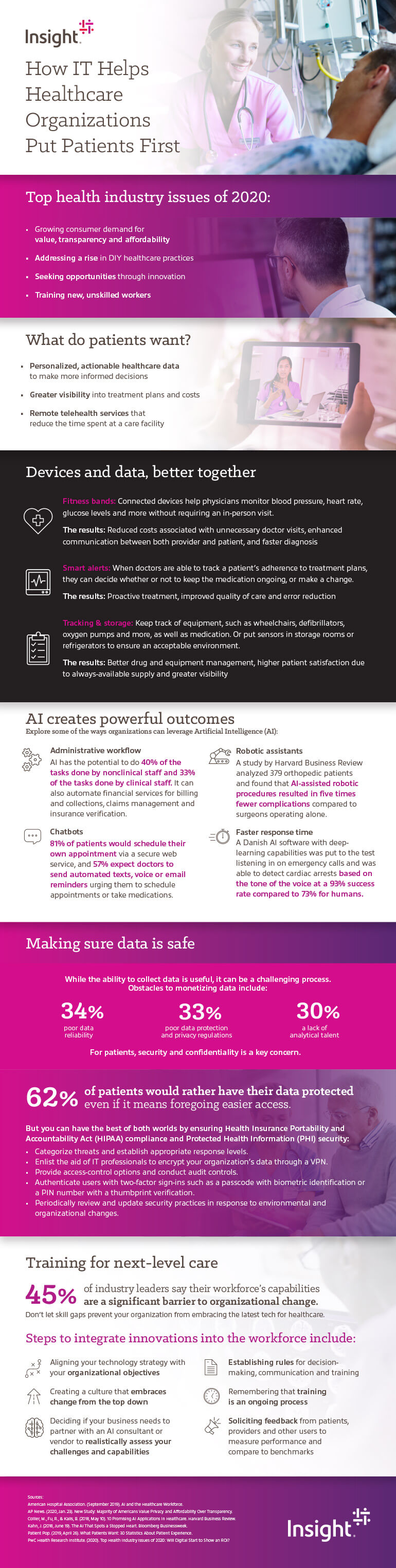 How IT Helps Healthcare Organizations Put Patients First infographic as transcribed below