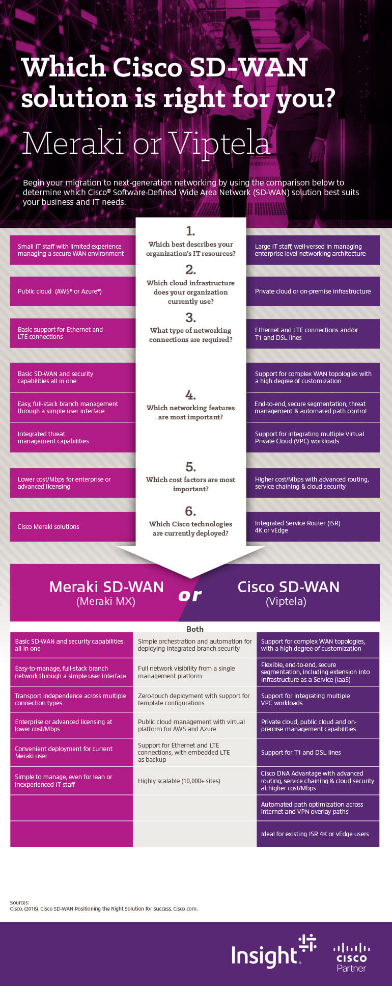 Which Cisco SD-WAN solution is right for you? infographic. Meraki SD-WAN or Cisco SD-WAN