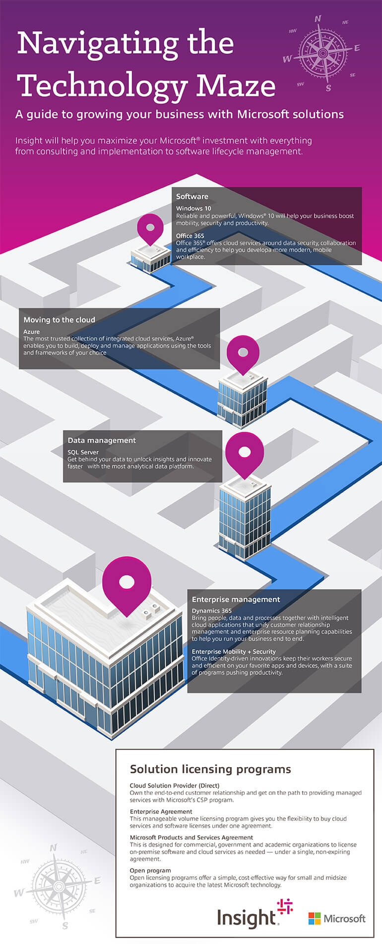 Navigating the Technology Maze Infographic