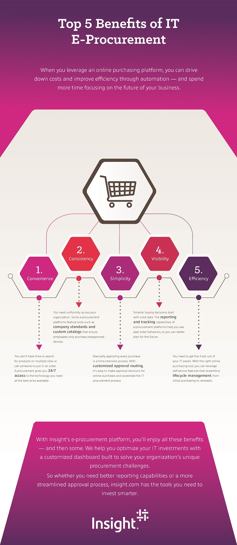 Top 5 Benefits of E-commerce for IT Procurement Infographic