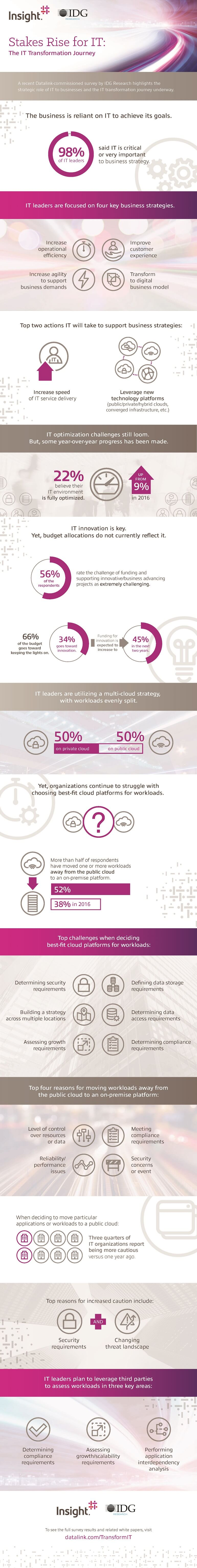 Stakes Rise for IT: The IT Transformation Journey infographic