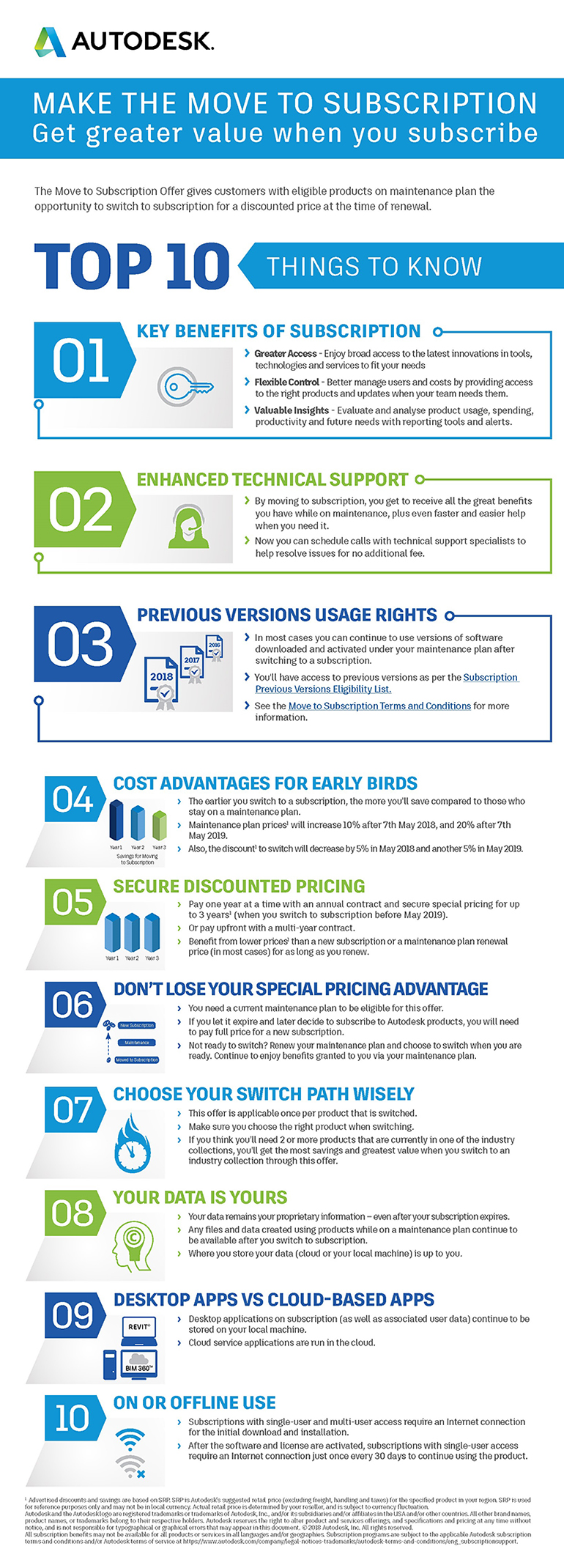 Infographic displaying the Top 10 Things to Know About Subscribing to Autodesk.