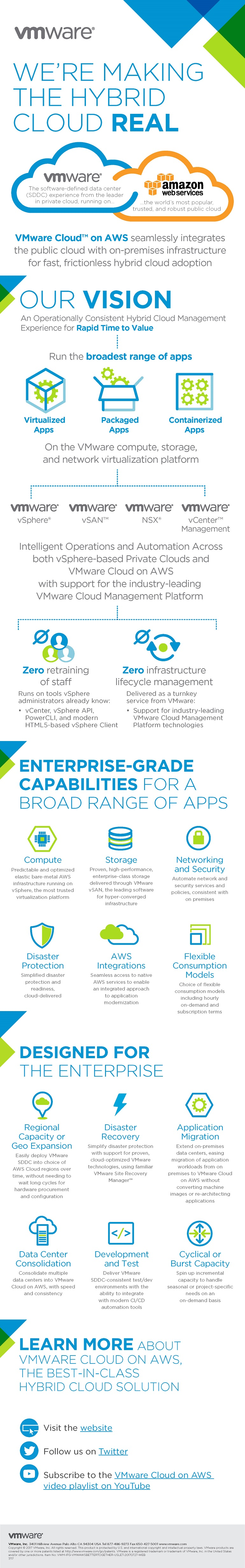 VMware Cloud on AWS Infographic. Translated below.