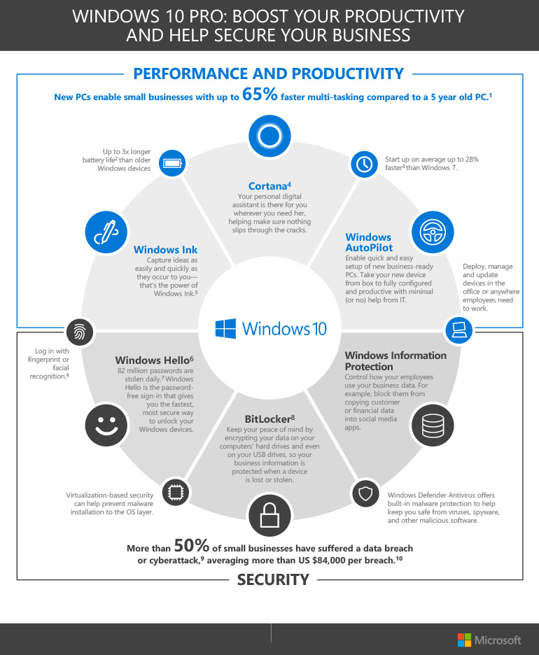 Windows 10 Pro: Boost Your Productivity and Help Secure Your