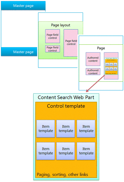 Making SharePoint Search Results Even Better For Your Users | Insight