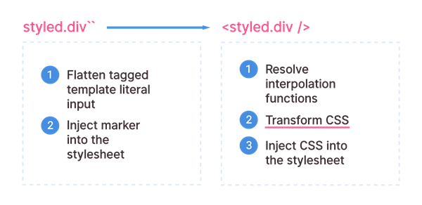 Introduction to Styled Components | Insight