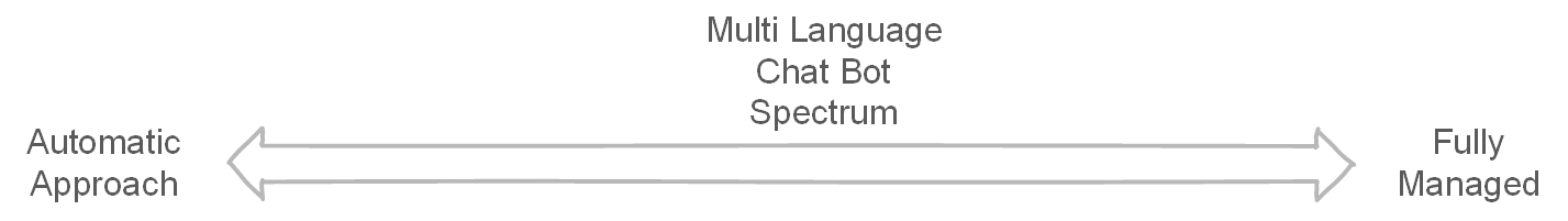 Multi Language Chatbot Spectrum