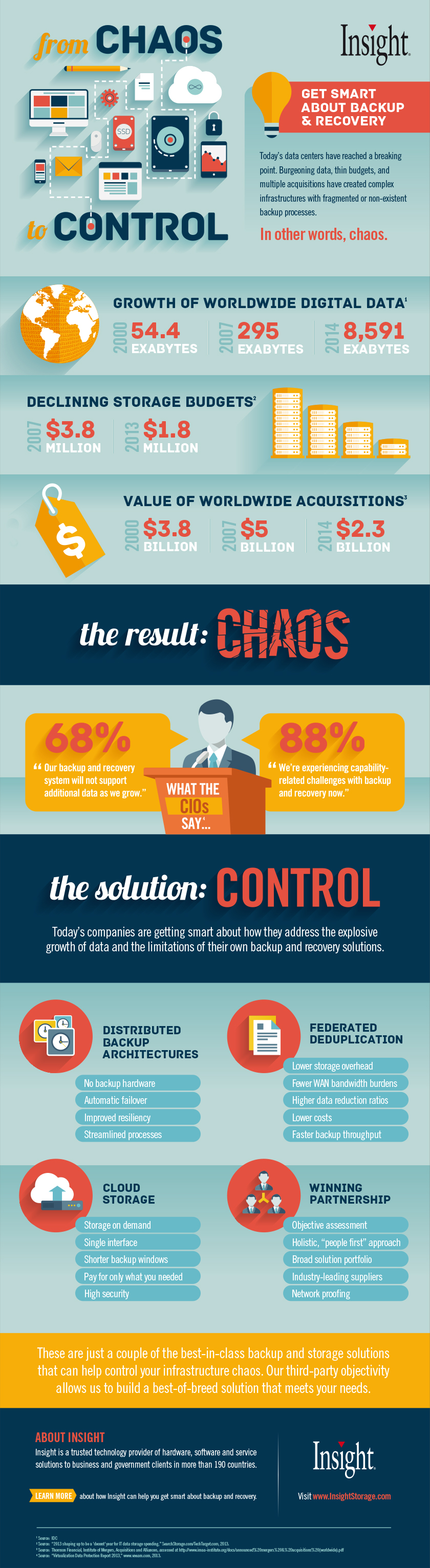 From Chaos to Control: Get Smart About Backup & Recovery