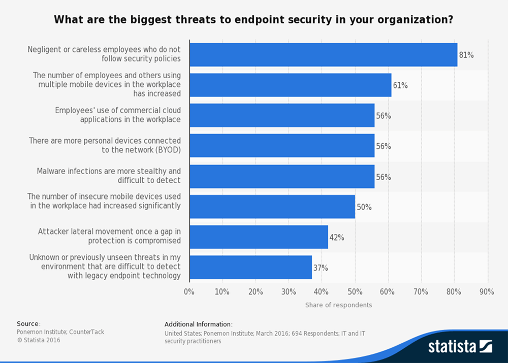 Biggest threats to endpoint security in your organization chart.