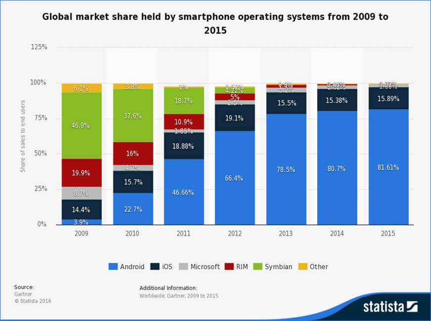 A bar graph showing the global market share held by smartphone operating systems from 2009 to 2015