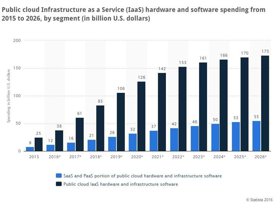 Chart of Public Cloud Infrastructure as a Service (IaaS) hardware and software spending from 2015 to 2016 (in U.S. billions of dollars)