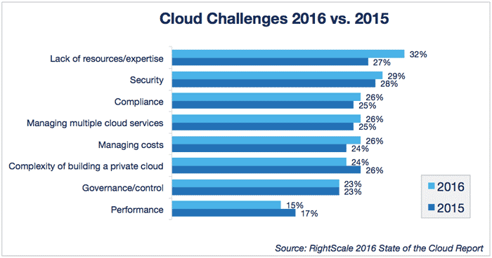 Graph showing Cloud Challenges 2016 vs 2015