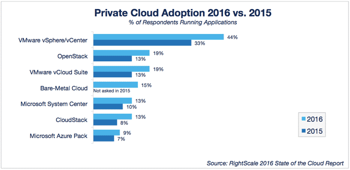 Graph showing Private Cloud Adoption 2016 vs 2015