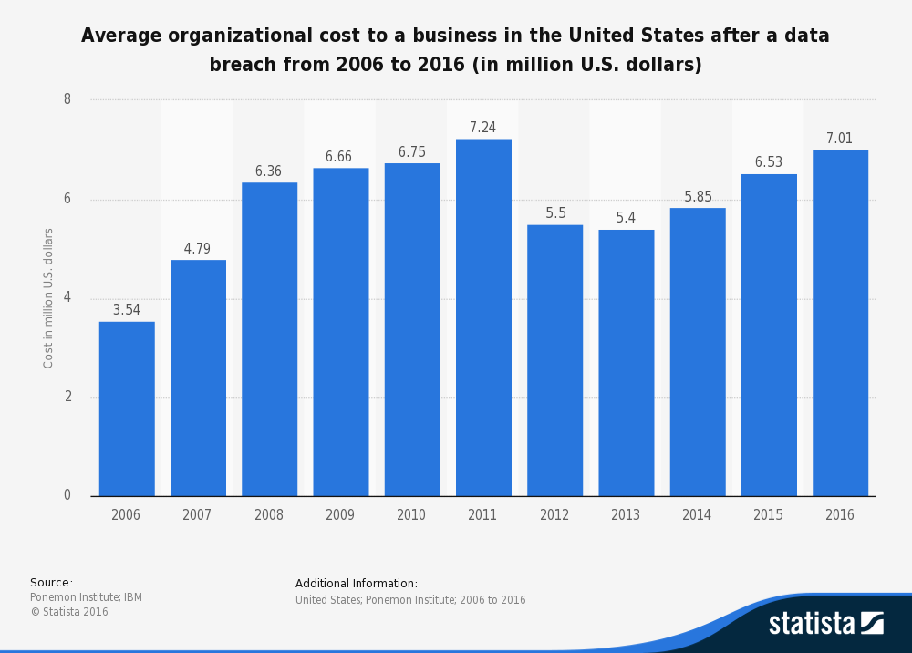 A bar chart showing the average organizational cost to a business in the US after a data breach from 2006 to 2016