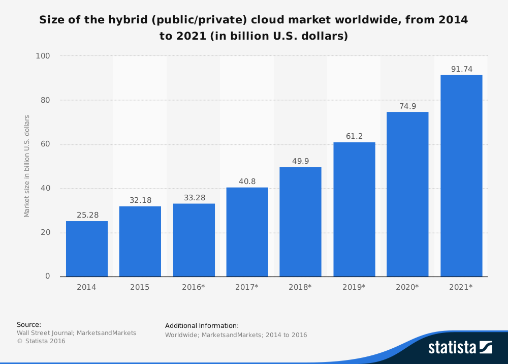 Size of the hybrid (public/private) cloud market worldwide, from 2014 to 2021 (in billion U.S. dollars)