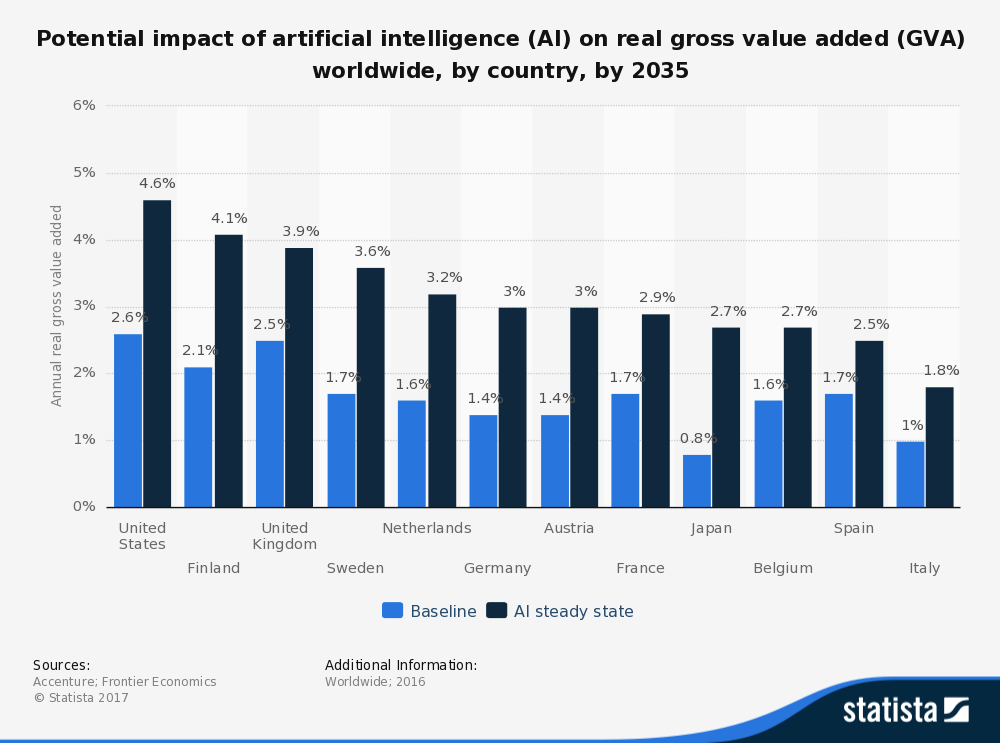 This bar graph depicts the potential impact of artificial intelligence (AI) on real gross value added (GVA) worldwide, by country, by 2035.