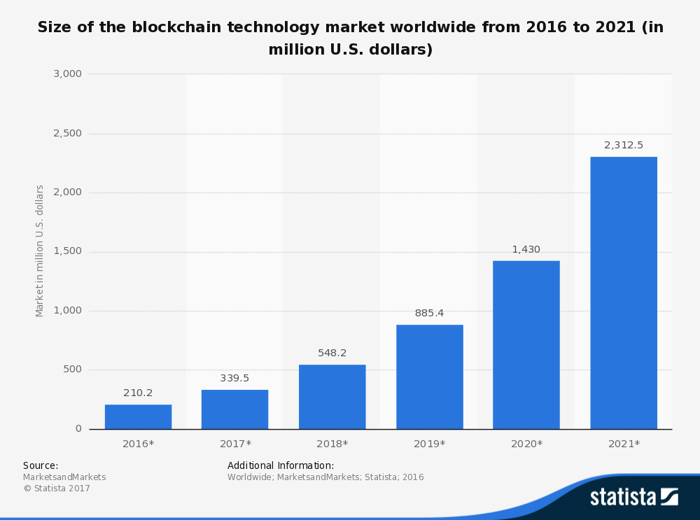 This bar graph depicts the size of the blockchain technology market worldwide from 2016 to 2021 (in million U.S. dollars).