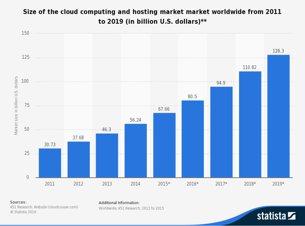 Figure 1 shows the size of the cloud computing and hosting market market worldwide from 2011 to 2019 (in billion U.S. dollars)**
