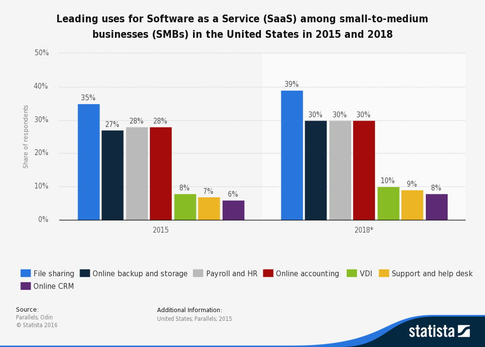 This figure shows two bar graphs depicting the leading Uses for Software as a Service (SaaS) Among Small-to-Medium Businesses (SMBs) in the United States in 2015 and 2018 in percentages.