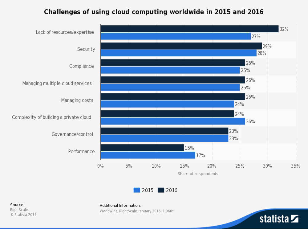 This bar graph depicts the challenges of Using Cloud Computing Worldwide in 2015 and 2016 in percentages.