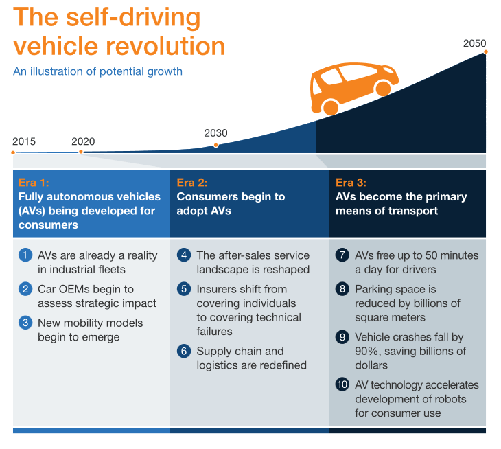 This illustration shows the potential growth of the self-driving vehicle revolution.