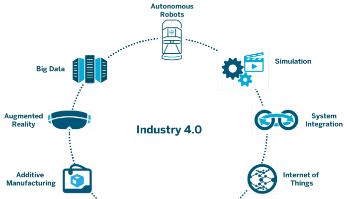 This infographic illustrates the components of what some experts refer to as Industry 4.0. These components include additive manufacturing, augmented reality, big data, autonomous robots, simulation, system integration and the Internet of Things (IoT).