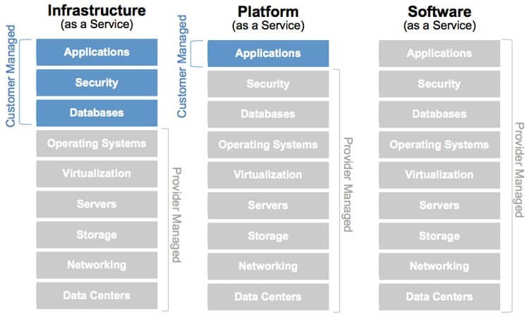 "This infographic shows three as-a-Service ""stacks"": Infrastructure as a Service (IaaS), Platform as a Service (PaaS) and Software as a Service (SaaS)."