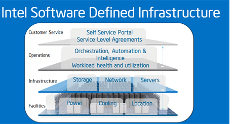A chart showing the different levels within Intel's software-defined infrastructure
