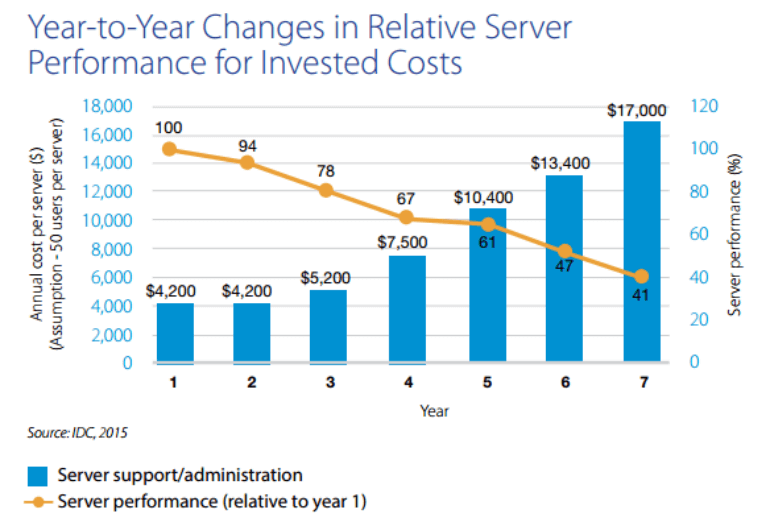 Sever performance drops to 41% once it reaches year seven while maintenance costs increase from $4,200 in year one to $17,000 in year seven.