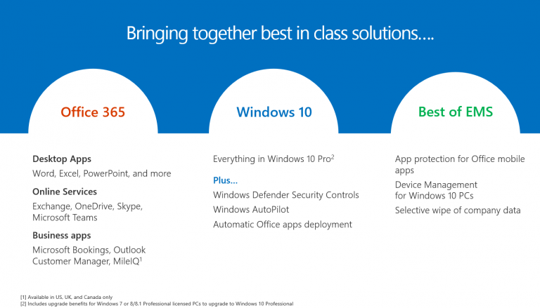 Microsoft 365 Business bringing together best in class solutions graphic