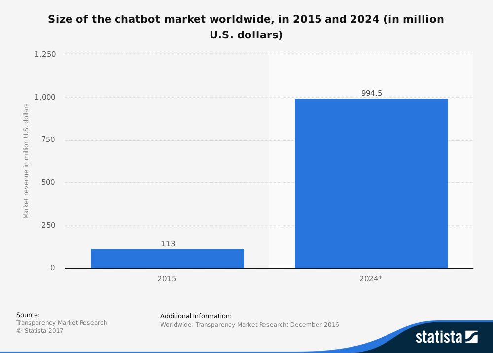 Bar graph depicting the size of the chatbot market worldwide, in 2015 and 2024 (in million U.S. dollars)