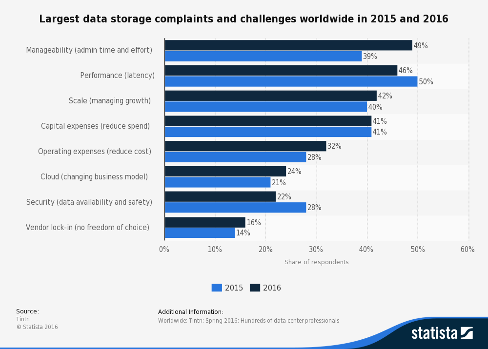 Bar graph depicting largest data storage complaints and challenges worldwide in 2015 and 2016